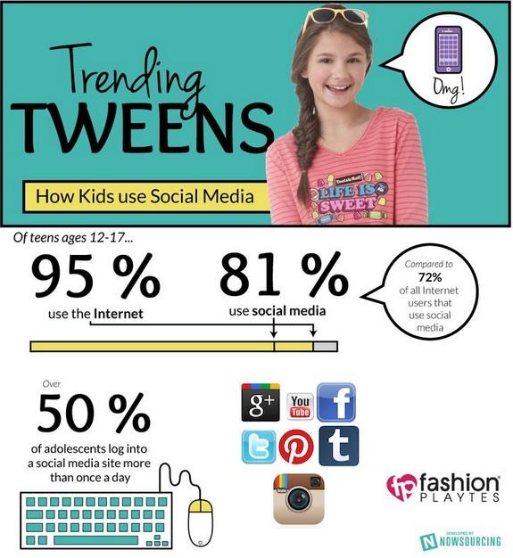 Infografia del uso de las redes sociales de la generación Y